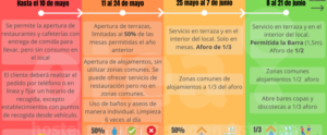 Fases-desescalada-9-mayo Asturias